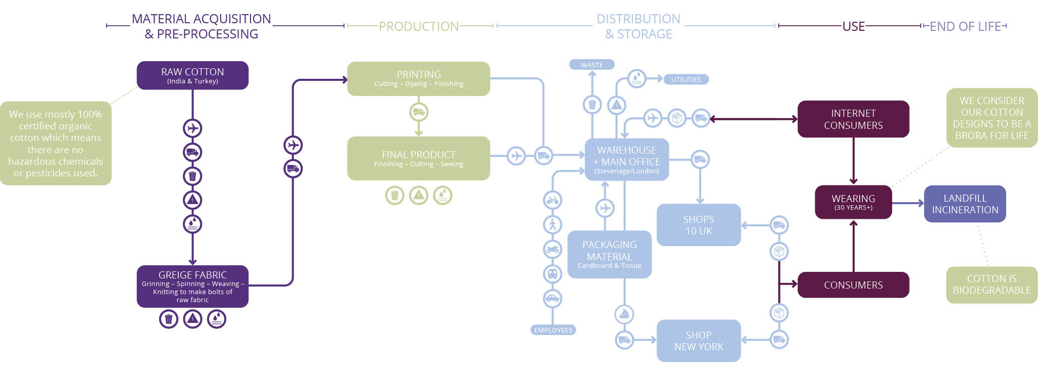 lifecycle-of-our-cotton-2057-750-105kb